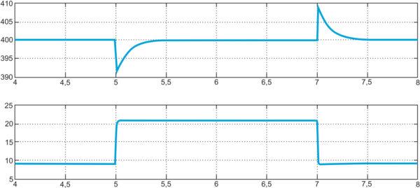 Переходный процесс, полученный с помощью непрерывной линейной модели: режим с перекрытием, непрерывный ток в дросселе