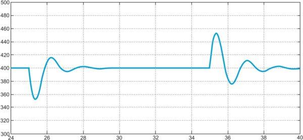 Переходный процесс: режим с перекрытием, прерывистый ток в дросселе (модель получена после линеаризации уравнений (9))