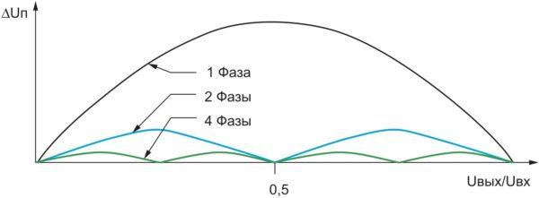 Зависимость пульсаций от числа фаз