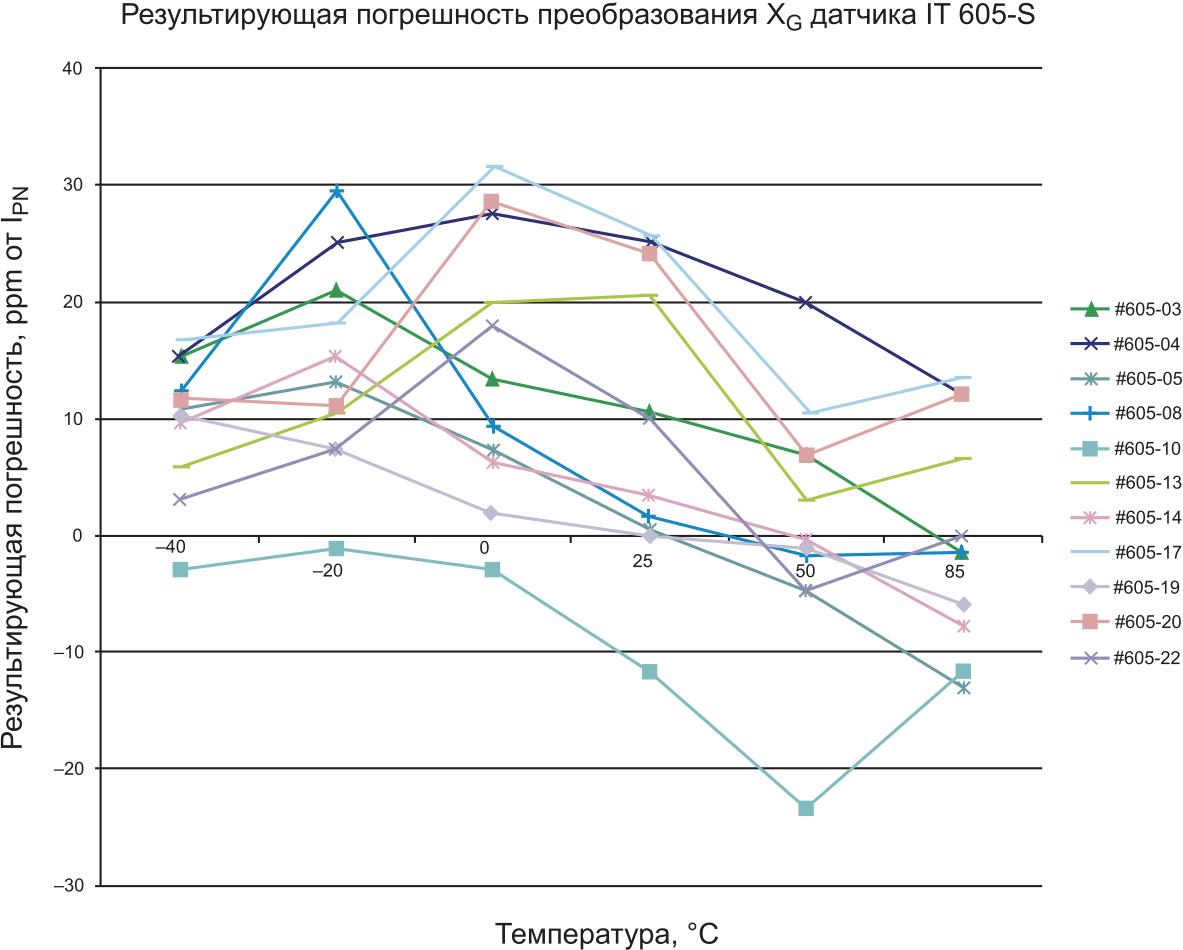 Результирующая погрешность датчика IT 605-S в диапазоне температур –40...+85 °C в миллионных долях (ppm) от IPN