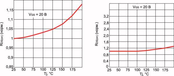 График зависимости изменения сопротивления от температуры для транзисторов SCT20N120 и SCT30N120