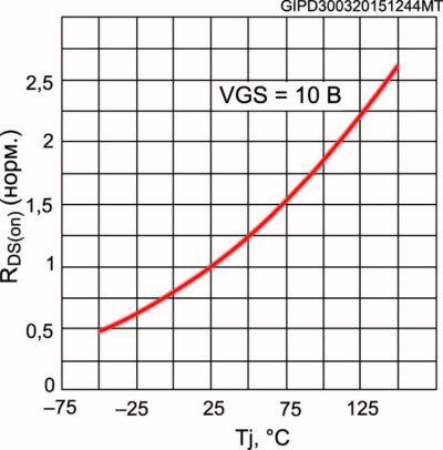График зависимости изменения сопротивления от температуры для транзистора STW12N120K5