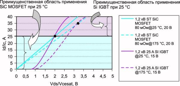 Выходные характеристики SiC MOSFET и Si IGBT при температурах +25 и +175 °С