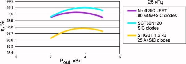 Зависимость КПД от мощности при частоте 25 кГц