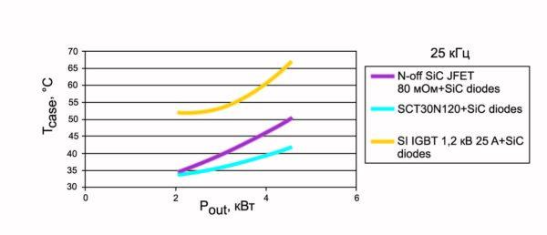 Зависимость температуры корпуса от мощности при частоте 25 кГц