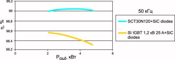 Зависимость КПД от мощности при частоте 50 кГц