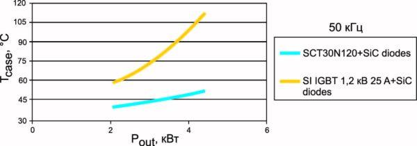 Зависимость температуры корпуса от мощности при частоте 50 кГц