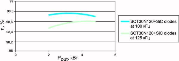 Зависимость КПД от мощности при частотах 100 и 125 кГц