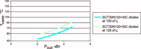 Зависимость температуры корпуса от мощности при частотах 100 и 125 кГц