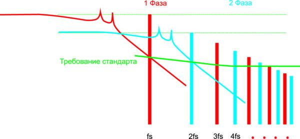 DM-шум для однофазной схемы и двухфазной схемы с функцией чередования