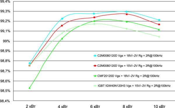 Сравнение КПД 10-кВт конвертера на разных частотах при использовании 1 и 2 поколения SiC MOSFET и Si IGBT