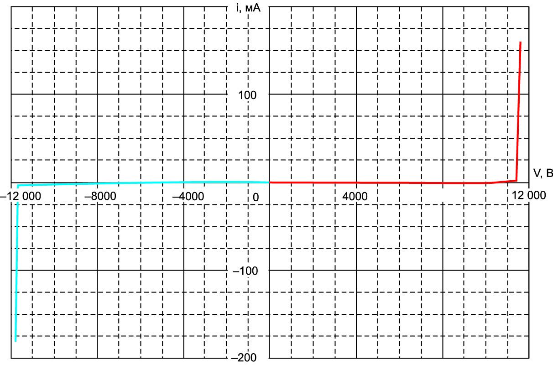 Блокирующая вольт-амперная характеристика тиристора Т253-630-100 при Tj = 22 °С  (красный цвет — прямая ВАХ, синий цвет — обратная ВАХ)