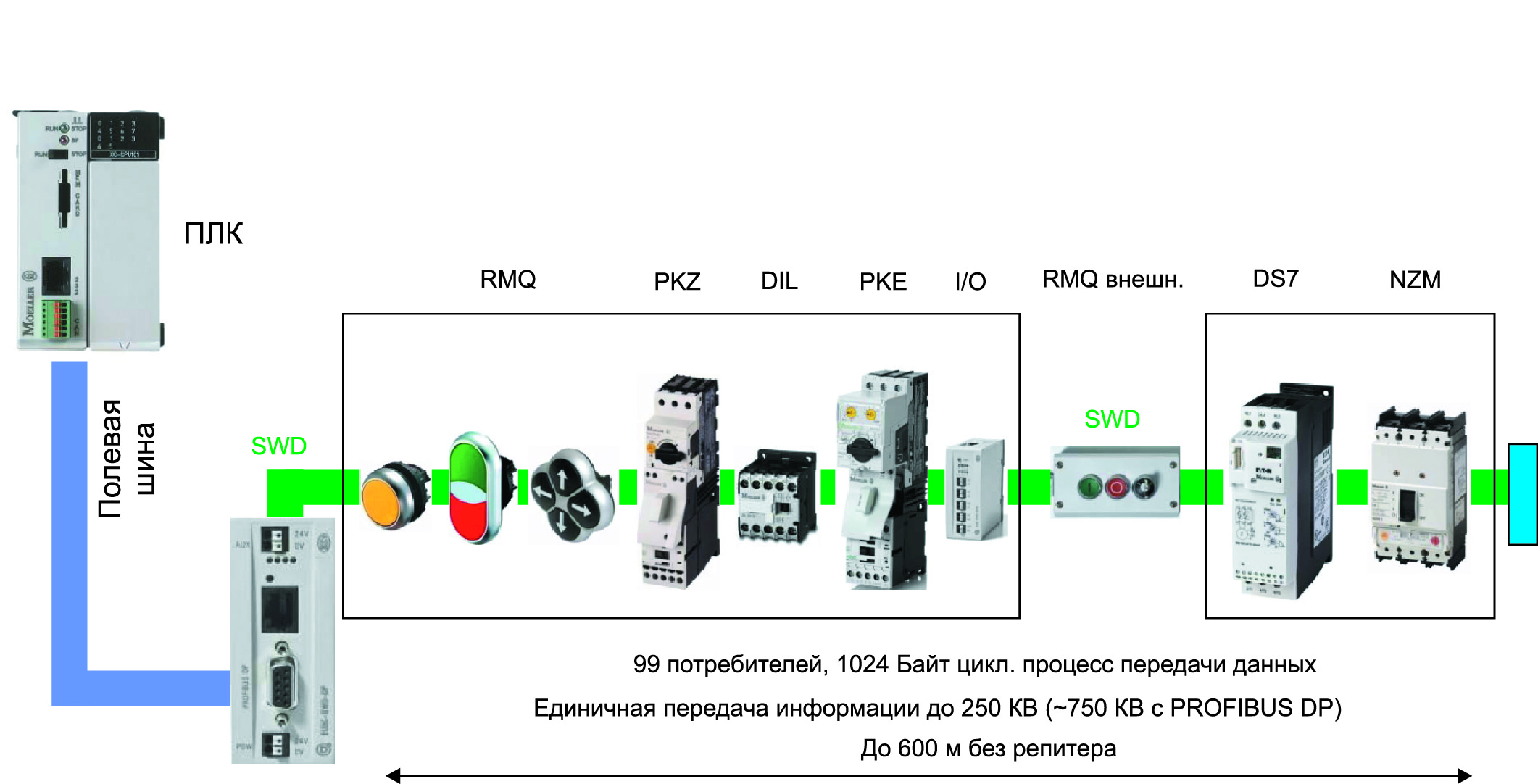 Базовая архитектура SmartWire-DT