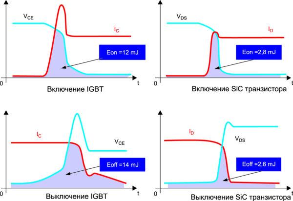 Оценка энергии динамических потерь (площадь под графиком) ключей IGBT- и SiC-типа