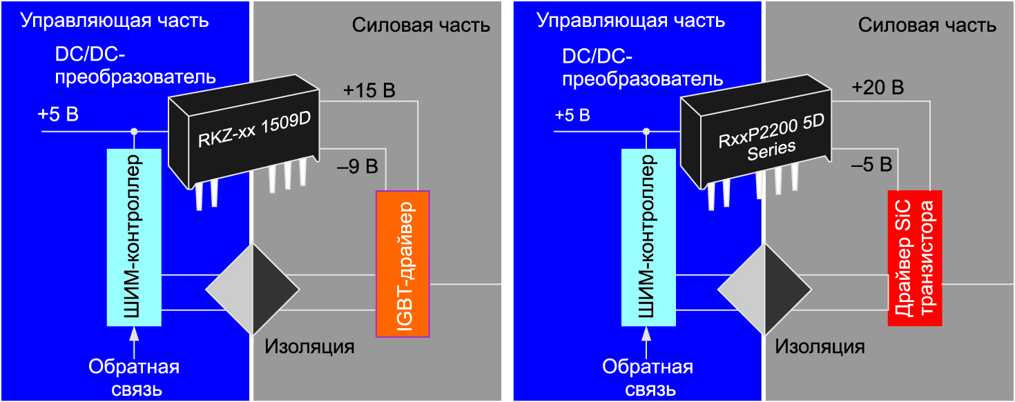 Изолированные DC/DC-преобразователи +15V/–9V (RECOM RKZ1509) и +20V/–5V (RECOM RxxP22002D), разработанные для питания драйверов IGBT и SiC-FET