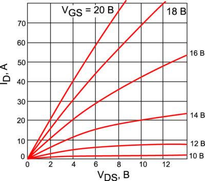 Выходные характеристики SiC MOSFET при +25 °C