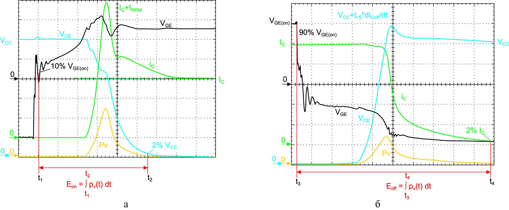 Измерение энергии потерь Eon, Eoff по стандарту IEC 60747-9