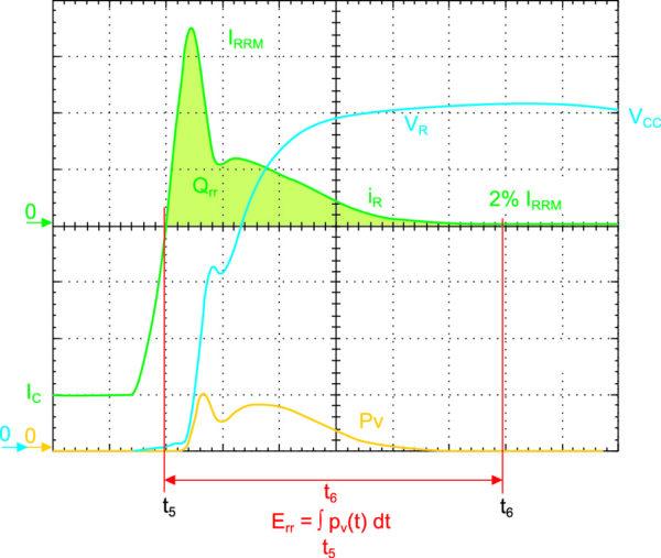 Измерение энергии потерь диода Err по стандарту IEC 60747-2