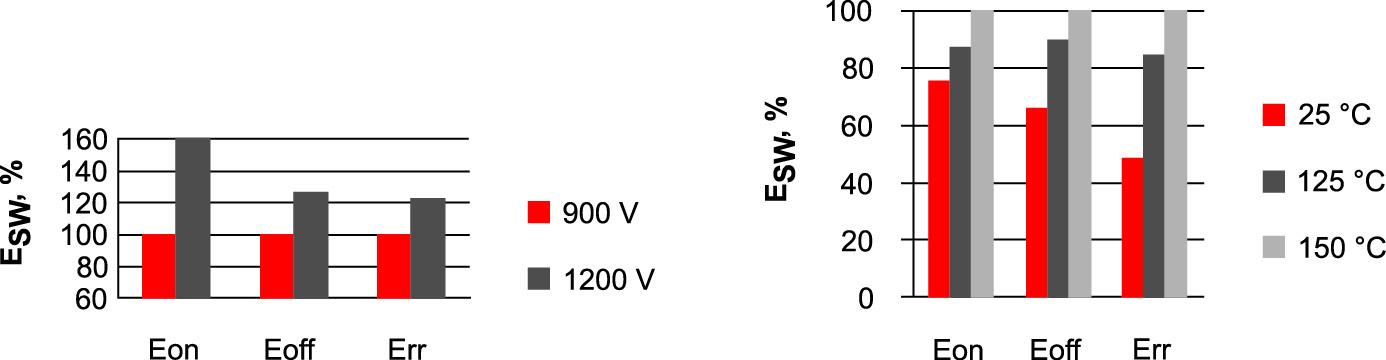 Энергия динамических потерь Eon, Eoff и Err при различных значениях напряжения питания VCC и температуры Tj