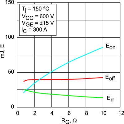 Типовая зависимость энергии динамических потерь от резистора затвора RG для IGBT Trench 4