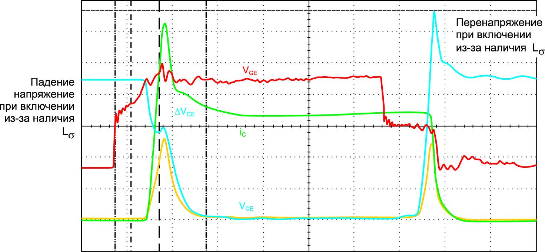 Падение напряжения при включении и перенапряжение при выключении из-за наличия паразитной индуктивности DC-шины