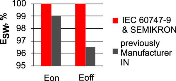 Справочные значения Eon и Eoff при разных пределах интегрирования