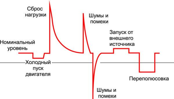 Типичные изменения напряжения на шине питания от автомобильного аккумулятора