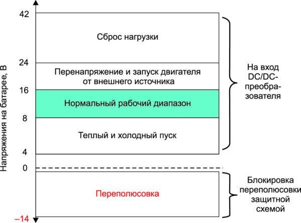 Распределение возможных воздействующих напряжений при питании электронного оборудования автомобиля от шины 12 В аккумуляторной батареи