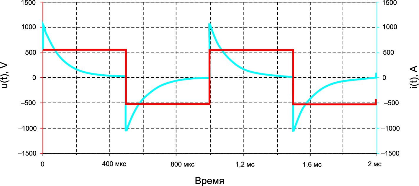 Осциллограммы сигналов в силовой схеме согласованного инвертора с демпферным конденсатором (u(t), i(t) — напряжение и ток инвертора, RН ≈ 1 Ом)