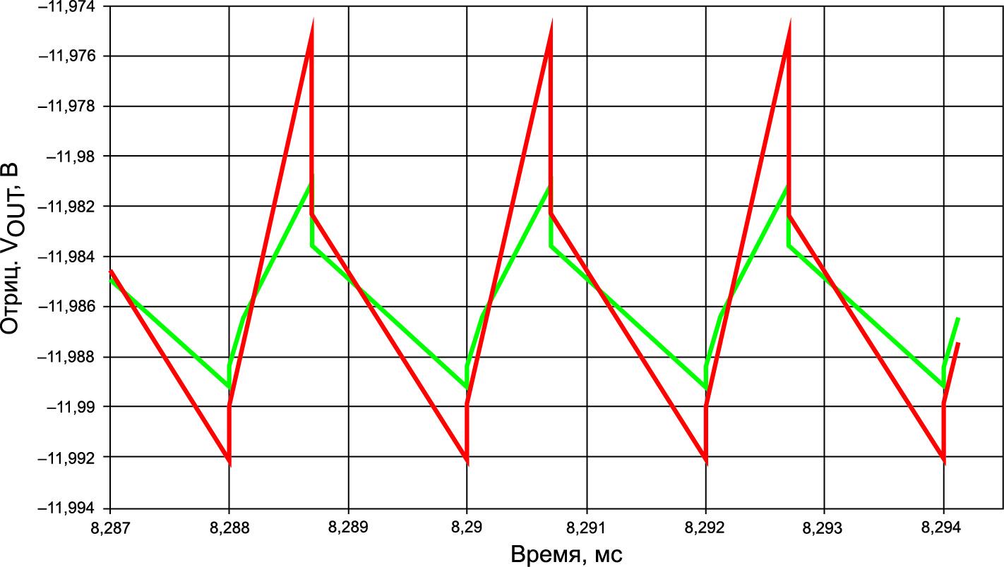 Пульсации выходного напряжения: вся емкость в CIN2 (красная кривая); распределение 50/50% (зеленая кривая)