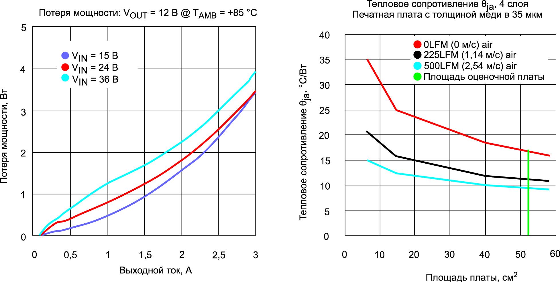 Кривые теплового отклика модуля MagI3C — VDRM