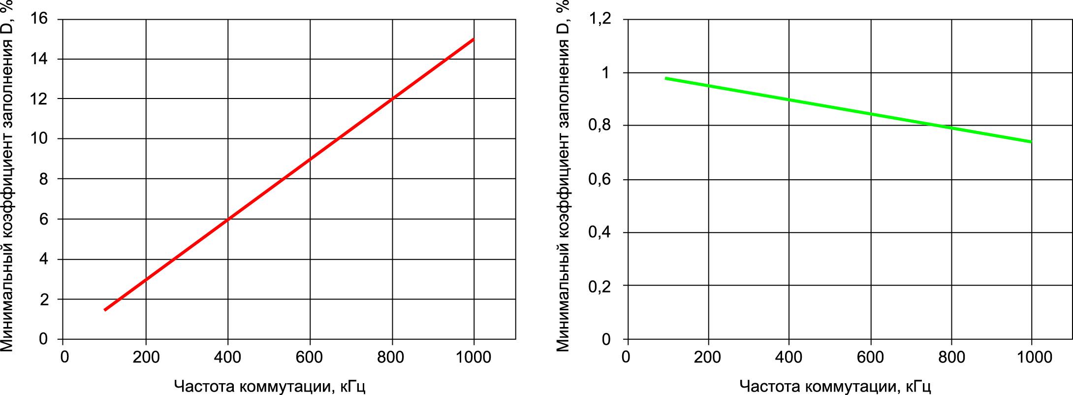 Ограничения коэффициента заполнения D в зависимости от частоты коммутации в диапазоне 100 кГц–1 МГц