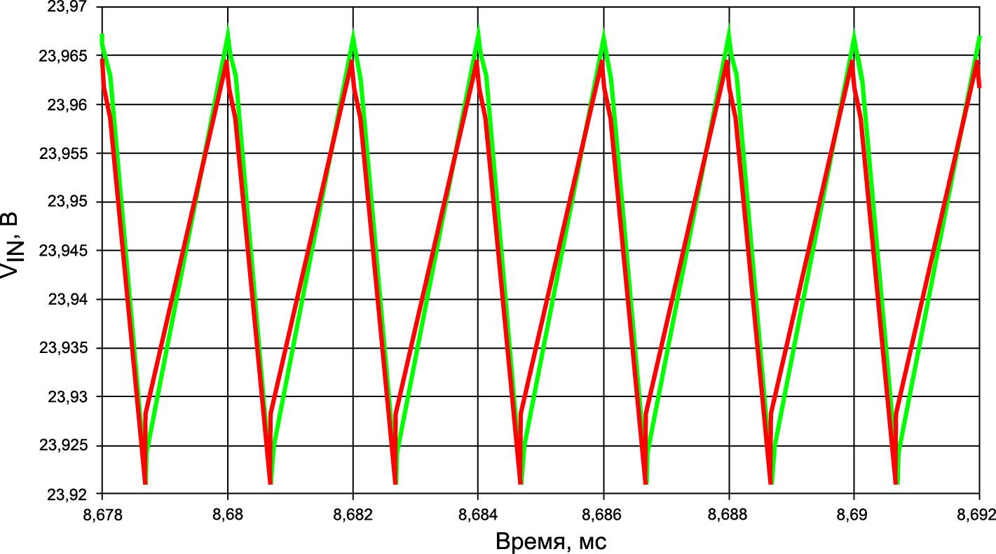 Пульсации входного напряжения: вся емкость в CIN2 (красная кривая); распределение 50/50% (зеленая кривая)