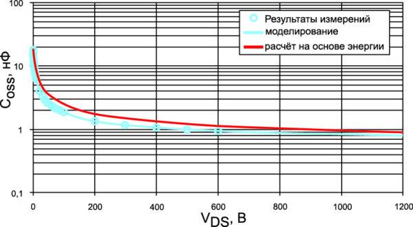 Зависимость емкости модуля Coss от напряжения VDS