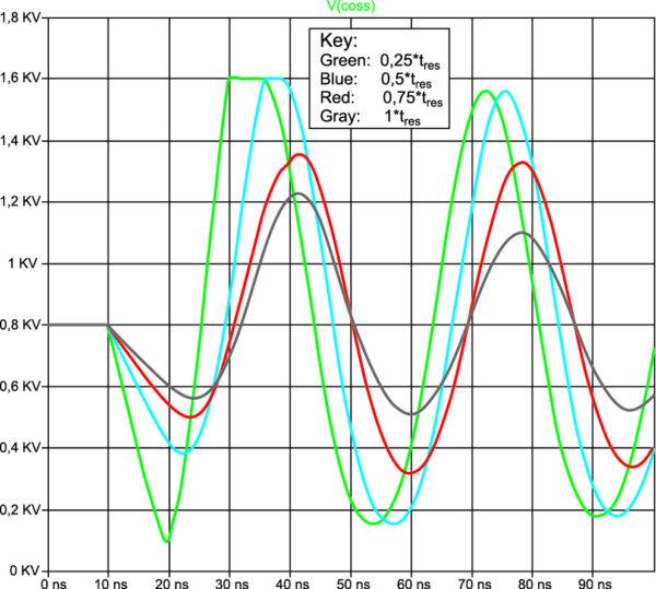 Перенапряжение в зависимости от скорости коммутации с временем спада, меньшим периода резонанса