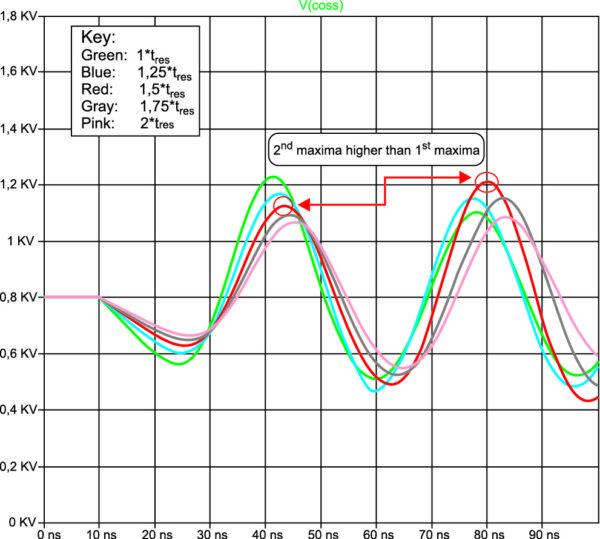 Перенапряжение в зависимости от скорости коммутации с временем спада, большим периода резонанса