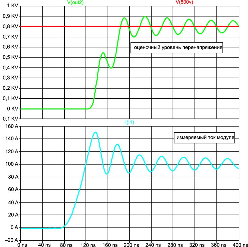 Аппроксимация уровня перенапряжения с использованием измерения тока модуля