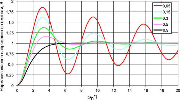 Нормализованное напряжение на емкости в зависимости от w n×t для различных значений z