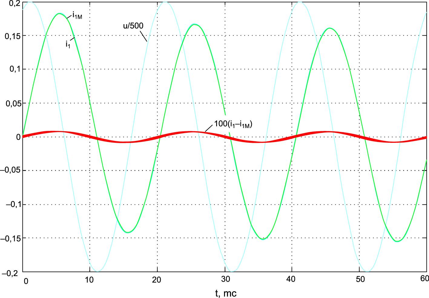 Переходный процесс при включении на синусоидальное напряжение модели реальной схемы — i1 и ее предельной непрерывной модели — i1 М