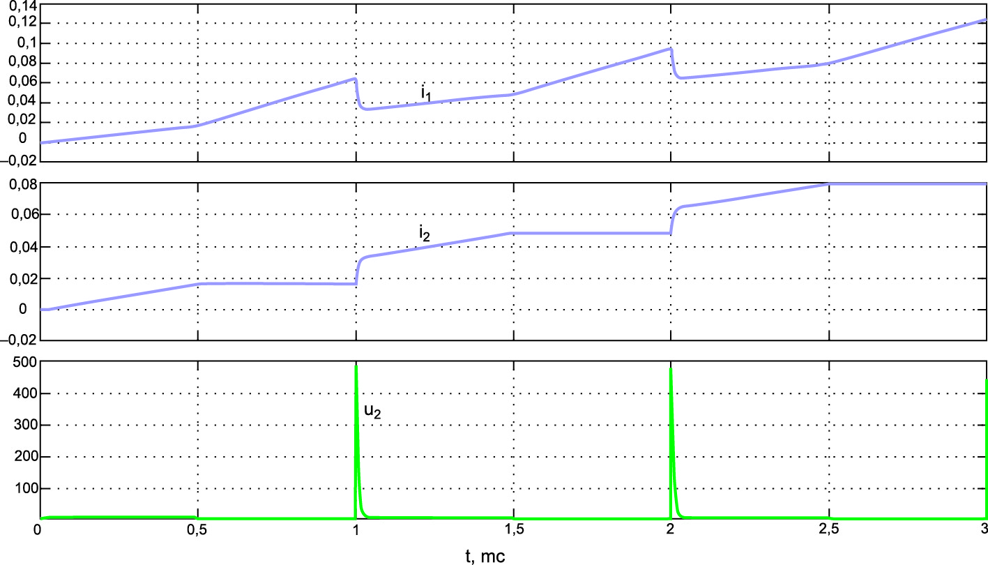 Временные диаграммы токов в первой i1 и второй i2 катушках индуктивности и напряжения u2 на второй катушке