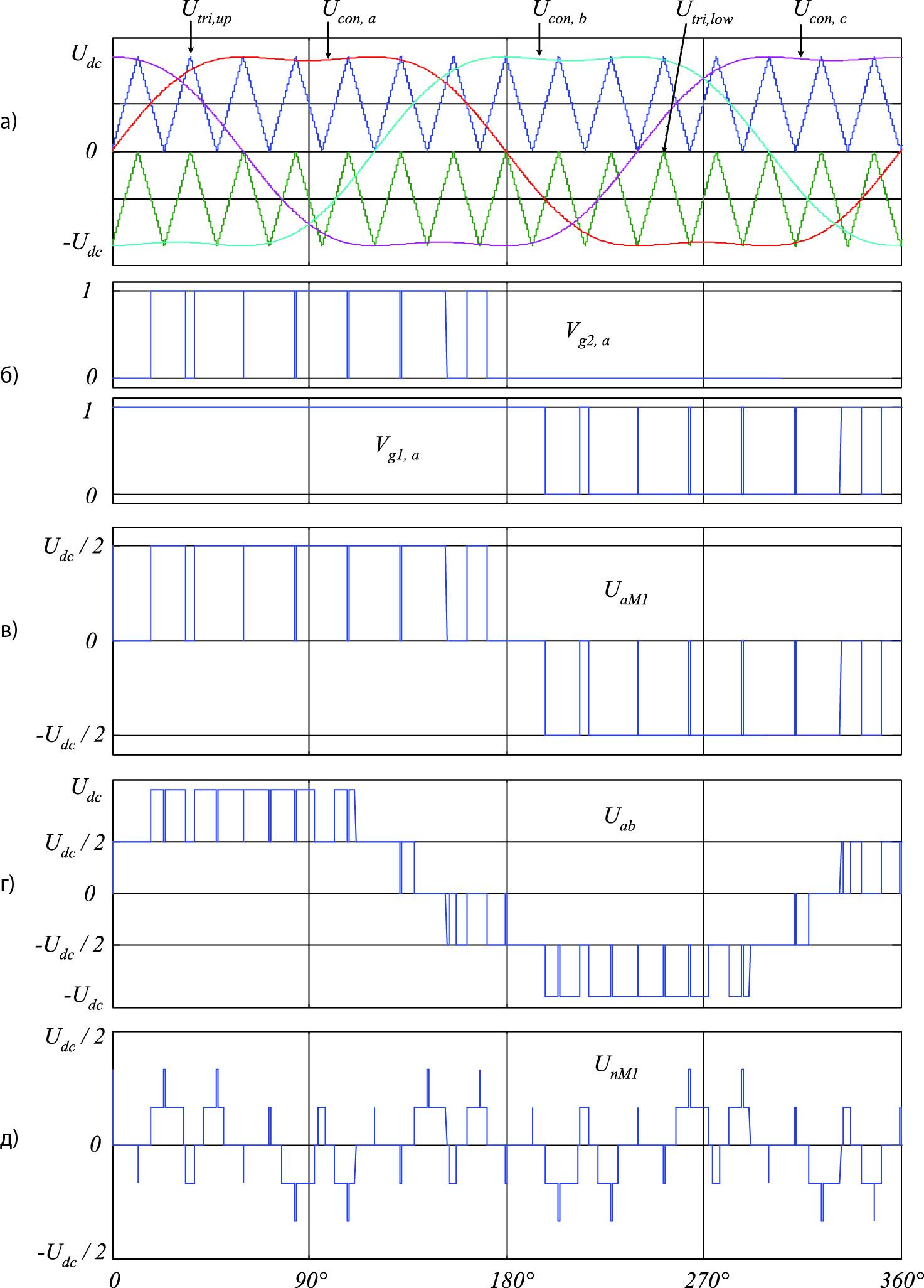 Эпюры сигналов 3L-NPC VSC
