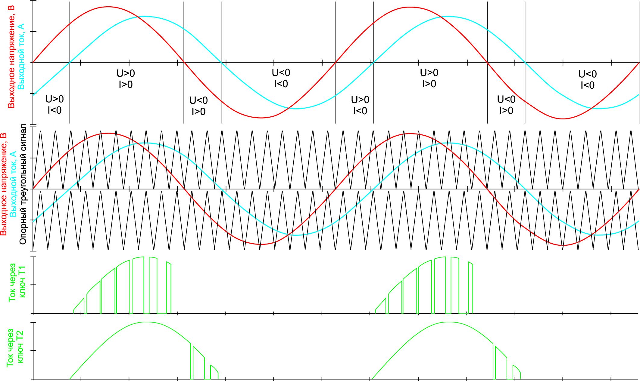 Эпюры токов и напряжений 3L-схемы при управлении по методу PD