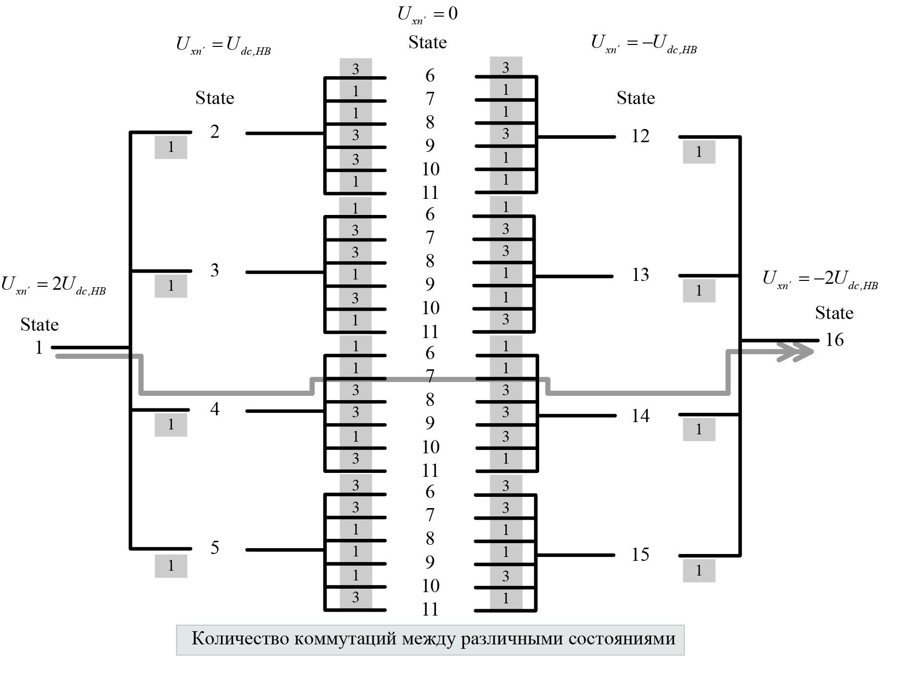 Переходы между уровнями выходного сигнала конвертера 5L-SC2LHB VSC