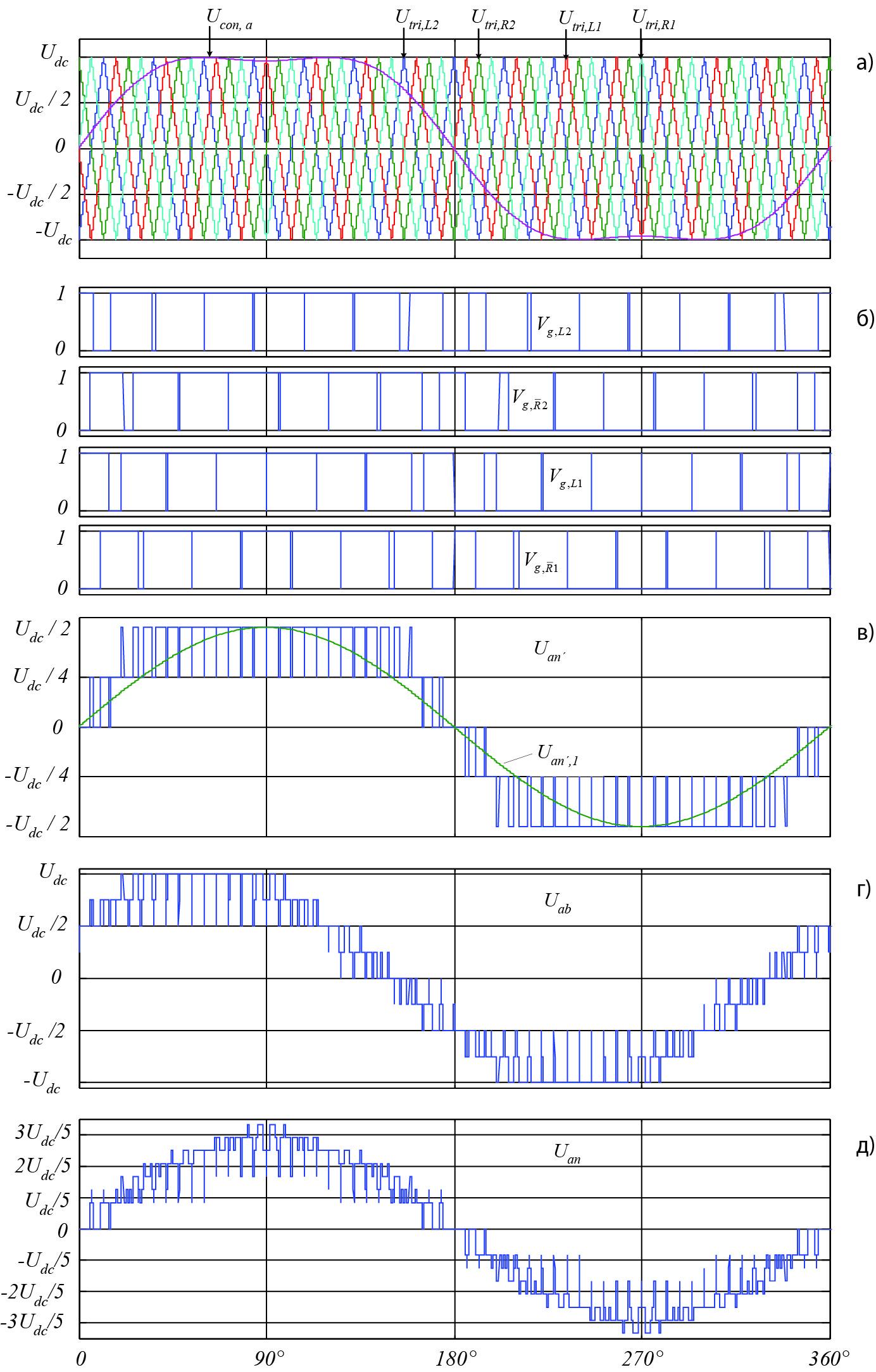 Формы сигналов конвертера 5L-SC2LHB VSC