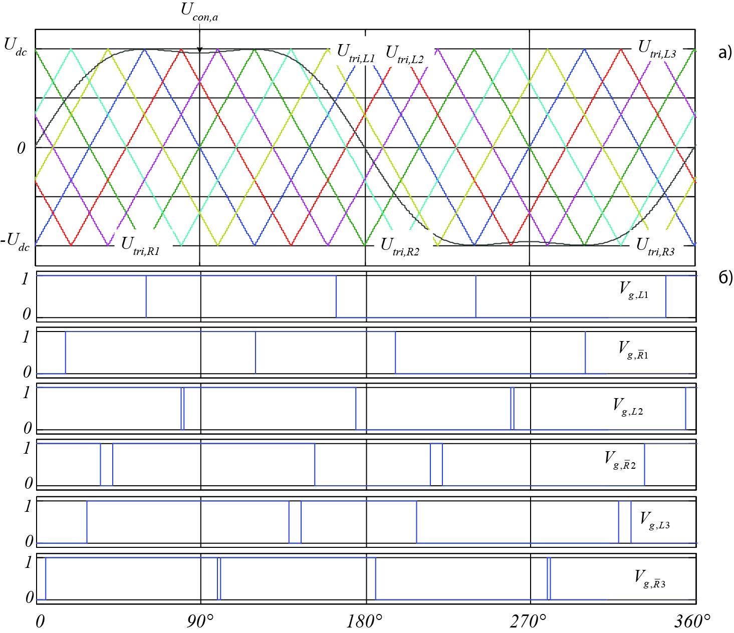Формирование ШИМ-сигнала 7L-SC2LHB VSC