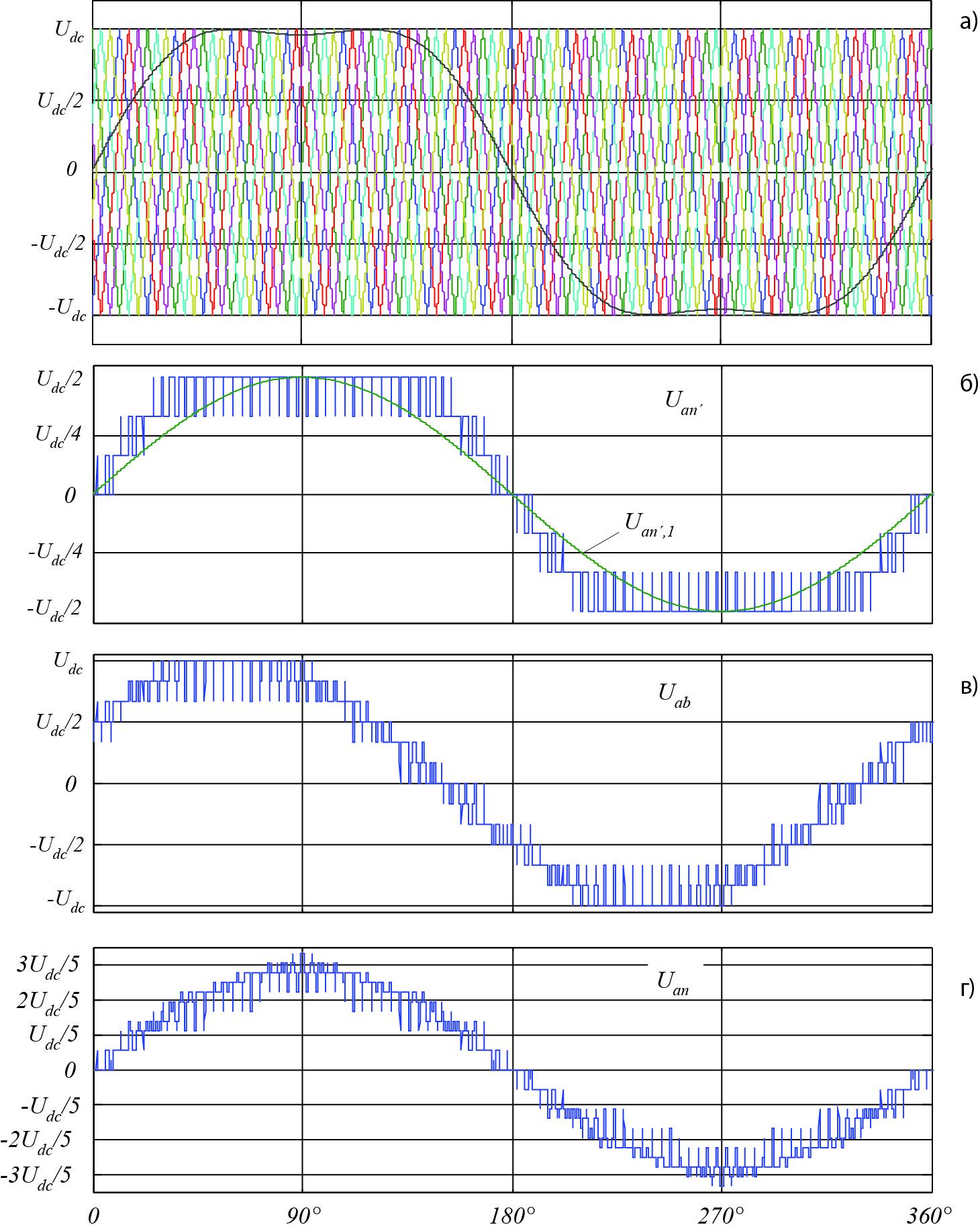 Формы сигналов 7L-SC2LHB VSC