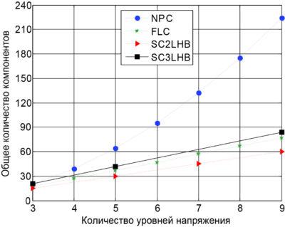 Общее количество компонентов, необходимых для реализации MLI-системы, в зависимости от числа уровней фазного напряжения