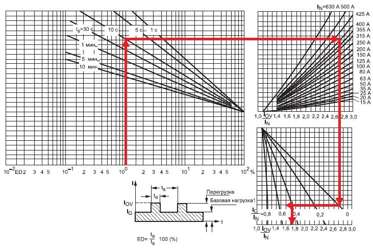 Номограмма дляопределения допустимой перегрузки полупроводниковых предохранителей