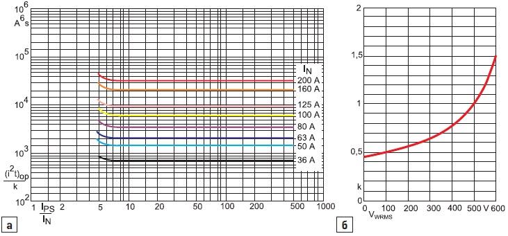 а) Рабочая характеристика, деленная накоэффициент k
