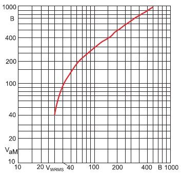 Пиковое значение напряжения переключения VaM 500-В полупроводникового предохранителя в зависимости отнапряжения восстановления